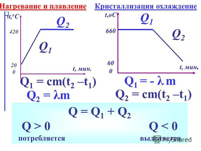 Q 1 Q2Q2 Q 1 = cm(t 2 –t 1 ) Q2 = λmQ2 = λm t,оС 660 60 0 t, мин. Q1Q1 Q2Q2 t, о С 420 20 0 t, мин. Q 1 = - λ m Q 2 = cm(t 2 –t 1 ) Q = Q 1 + Q 2 Q > 0 Q < 0 потребляется выделяется Нагревание и плавление Кристаллизация охлаждение