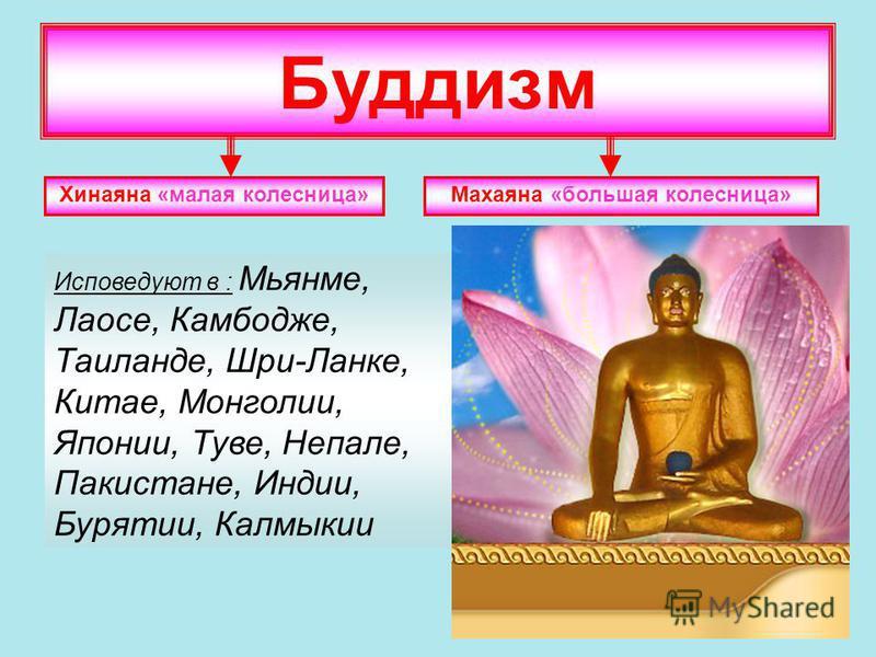 Буддизм Хинаяна «малая колесница»Махаяна «большая колесница» Исповедуют в : Мьянме, Лаосе, Камбодже, Таиланде, Шри-Ланке, Китае, Монголии, Японии, Туве, Непале, Пакистане, Индии, Бурятии, Калмыкии