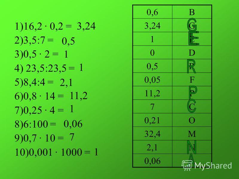 1)16,2 · 0,2 = 2)3,5:7 = 3)0,5 · 2 = 4) 23,5:23,5 = 5)8,4:4 = 6)0,8 · 14 = 7)0,25 · 4 = 8)6:100 = 9)0,7 · 10 = 10)0,001 · 1000 = 0,6B 3,24G 1E 0D 0,5R 0,05F 11,2P 7C 0,21O 32,4M 2,1N 0,06A 3,24 0,50,5 1 1 2,1 11,2 1 0,06 7 1
