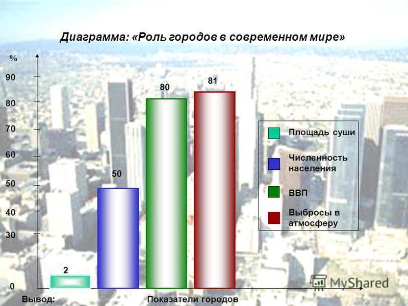 2 50 80 81 Площадь суши Численность населения ВВП Выбросы в атмосферу 90 80 70 60 50 40 30 % Диаграмма: «Роль городов в современном мире» 0 Вывод:Показатели городов