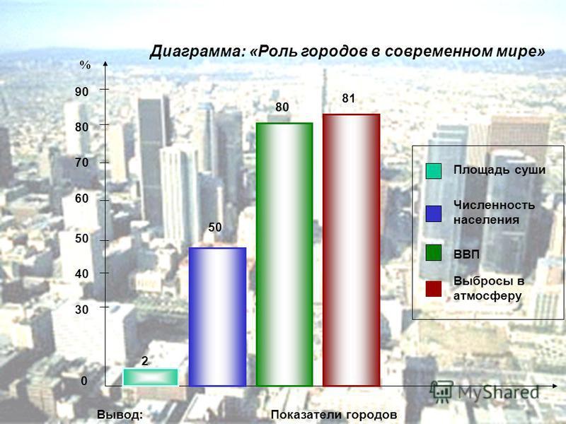 2 50 80 81 Площадь суши Численность населения ВВП Выбросы в атмосферу 90 80 70 60 50 40 30 % 0 Вывод:Показатели городов Диаграмма: «Роль городов в современном мире»