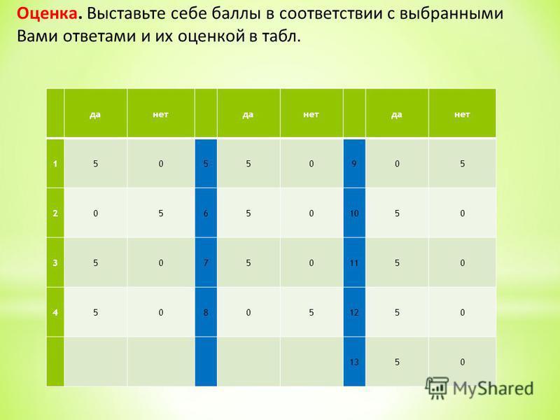 данетданетданет 150550905 2056501050 3507501150 4508051250 1350 Оценка. Выставьте себе баллы в соответствии с выбранными Вами ответами и их оценкой в табл.