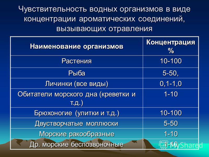 Чувствительность водных организмов в виде концентрации ароматических соединений, вызывающих отравления Наименование организмов Концентрация % Растения 10-100 Рыба 5-50, Личинки (все виды) 0,1-1,0 Обитатели морского дна (креветки и т.д.) 1-10 Брюхоног
