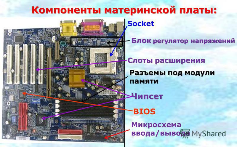 Компоненты материнской платы: Socket Разъемы под модули памяти Чипсет Слоты расширения Блок регулятор напряжений Микросхема ввода/вывода BIOS