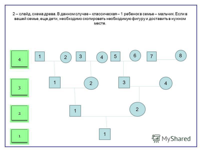 Титульный лист: укажите Ф.И.О. автора родословной, дату составления. Творческое оформление титульного листа приветствуется