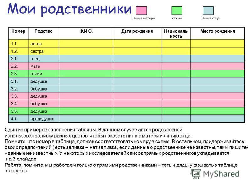 Древо моей семьи 75 31 31 9 7 53 1 5 3 1 31 86 4 2 42 108 6 42 4 2 2 21 1 2 3 4 5 6 Один из вариантов некой семьи (желтый цвет – авторы-дети. Голубой цвет – линия отца, розовый – матери, зеленые – отчимы.