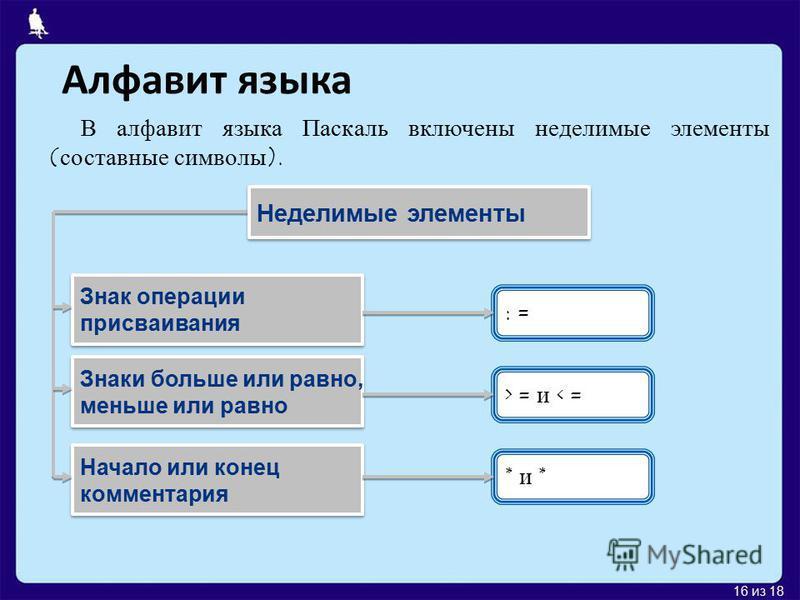 15 из 18 Алфавит языка Алфавит языка программирования Паскаль - набор допустимых символов, которые можно использовать для записи программы. A, B, C, …, X Y, Z Алфавит языка Паскаль Латинские прописные буквы Латинские прописные буквы Латинские строчны
