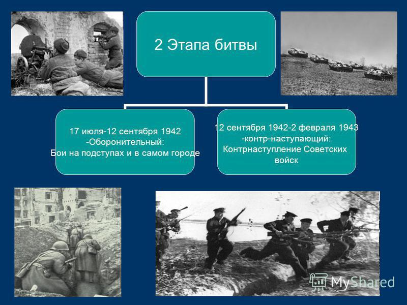 2 Этапа битвы 17 июля-12 сентября 1942 Оборонительный: Бои на подступах и в самом городе 12 сентября 1942-2 февраля 1943 -контр-наступающий: Контрнаступление Советских войск