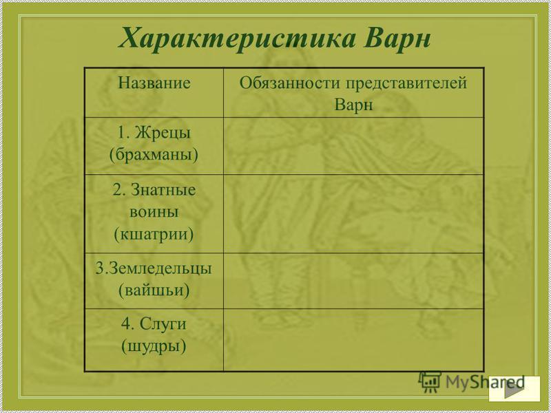 Характеристика Варн Название Обязанности представителей Варн 1. Жрецы (брахманы) 2. Знатные воины (кшатрии) 3. Земледельцы (вайшьи) 4. Слуги (шудры)