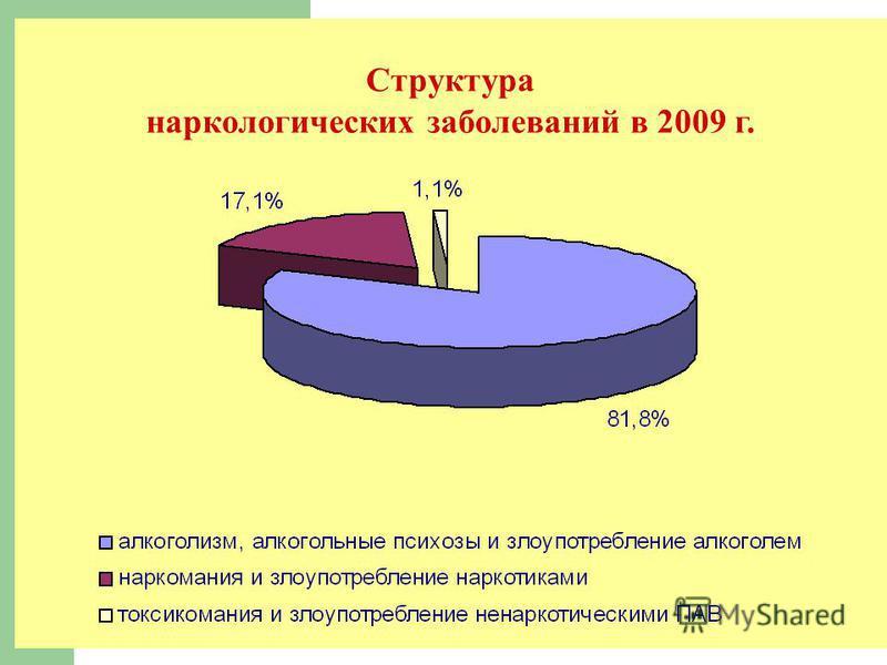 Структура наркологических заболеваний в 2009 г.