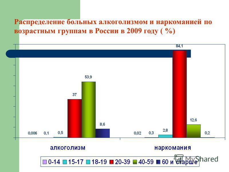 Распределение больных алкоголизмом и наркоманией по возрастным группам в России в 2009 году ( %)
