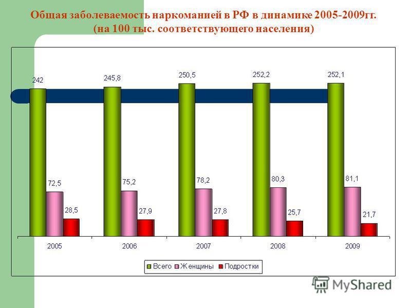 Общая заболеваемость наркоманией в РФ в динамике 2005-2009 гг. (на 100 тыс. соответствующего населения)