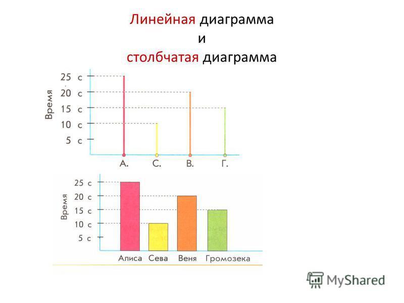 Презентация к уроку математики 3 класс столбчатые и линейные диаграммы