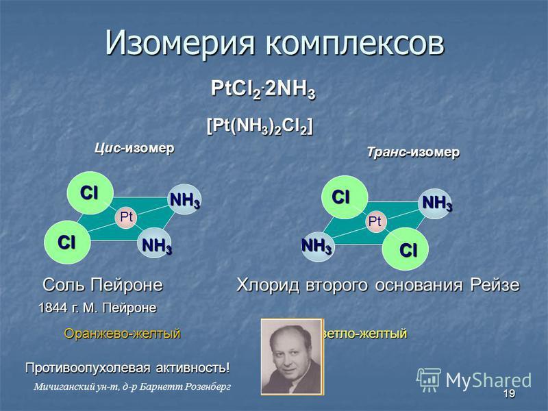 19 Изомерия комплексов PtCl 2. 2NH 3 Pt Cl Cl Cl Cl NH 3 Соль Пейроне Хлорид второго основания Рейзе Противоопухолевая активность! 1844 г. М. Пейроне [Pt(NH 3 ) 2 Cl 2 ] Цис-изомер Транс-изомер Оранжево-желтый Светло-желтый Мичиганский ун-т, д-р Барн
