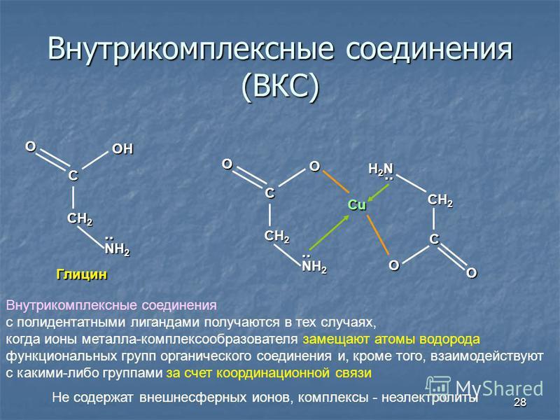 28 Внутрикомплексные соедонения (ВКС) CH 2 С OH NH 2.. Глицин O Cu CH 2 С O NH 2.. O CH 2 С H2NH2NH2NH2N.. O O Внутрикомплексные соедонения с полидентатными лигандами получаются в тех случаях, когда ионы металла-комплексообразователя замещают атомы в
