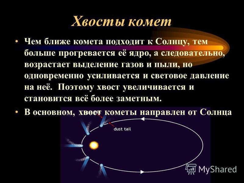 Хвосты комет Чем ближе комета подходит к Солнцу, тем больше прогревается её ядро, а следовательно, возрастает выделение газов и пыли, но одновременно усиливается и световое давление на неё. Поэтому хвост увеличивается и становится всё более заметным.
