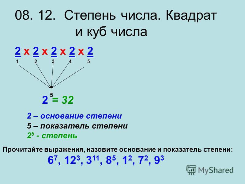08. 12. Степень числа. Квадрат и куб числа 2 х 2 х 2 х 2 х 22 х 2 х 2 х 2 х 2 1 2 3 4 5 5 2= 32 2 – основание степени 5 – показатель степени 2 5 - степень Прочитайте выражения, назовите основание и показатель степени: 6 7, 12 3, 3 11, 8 5, 1 2, 7 2,