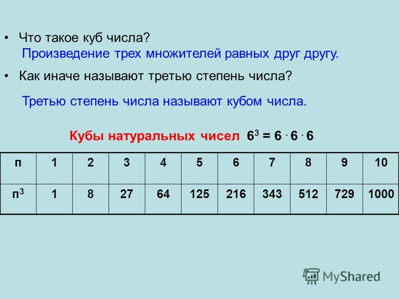 Что такое куб числа? Как иначе называют третью степень числа? Произведение трех множителей равных друг другу. Третью степень числа называют кубом числа. п 12345678910 п 3 п 3 1827641252163435127291000 Кубы натуральных чисел 6 3 = 6. 6. 6