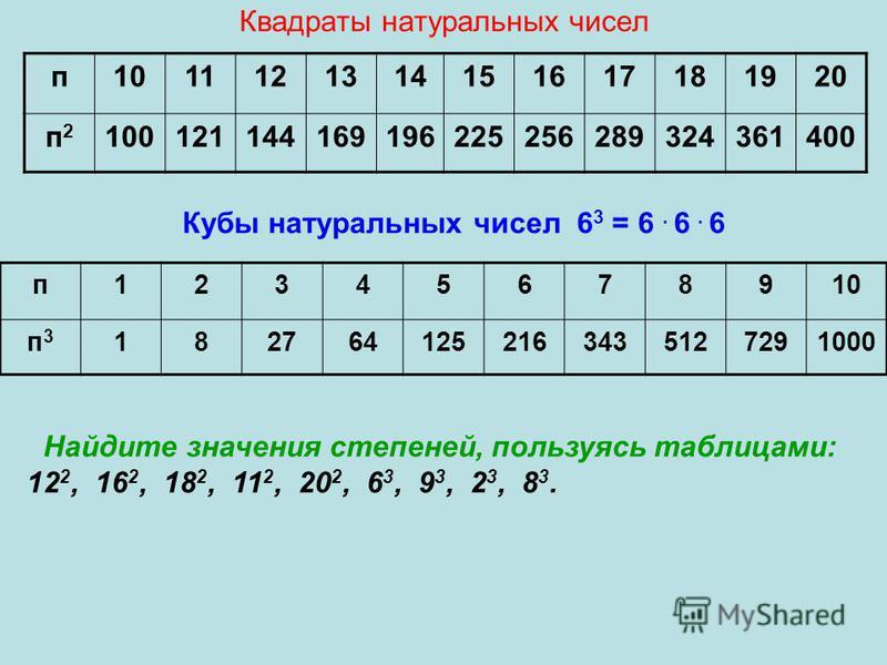 Квадраты натуральных чисел п 1011121314151617181920 п 2 п 2 100121144169196225256289324361400 Кубы натуральных чисел 6 3 = 6. 6. 6 п 12345678910 п 3 п 3 1827641252163435127291000 Найдите значения степеней, пользуясь таблицами: 12 2, 16 2, 18 2, 11 2,