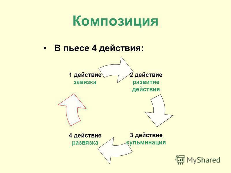 Композиция В пьесе 4 действия: 2 действие развитие действия 3 действие кульминация 4 действие развязка 1 действие завязка