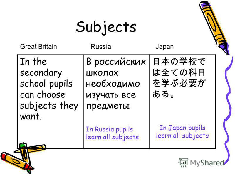 Subjects In the secondary school pupils can choose subjects they want. В российских школах необходимо изучать все предметы In Russia pupils learn all subjects In Japan pupils learn all subjects Great BritainRussia Japan