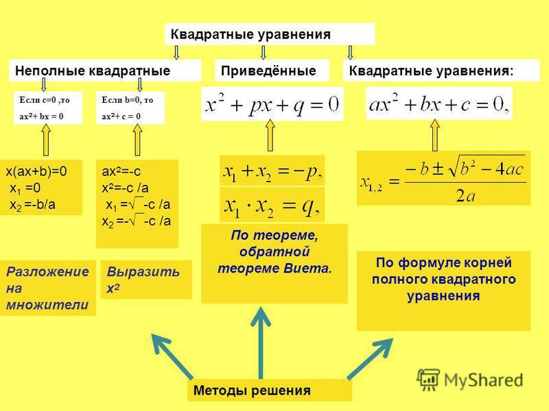 Квадратные уравнения Неполные квадратные Приведённые Квадратные уравнения: Если с=0,то ах ² + bх = 0 Если b=0, то ах ² + с = 0 Методы решения По формуле корней полного квадратного уравнения По теореме, обратной теореме Виета. x(ax+b)=0 х 1 =0 х 2 =-b