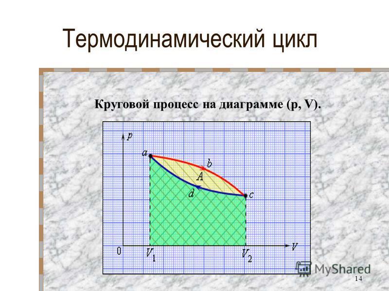 Термодинамический цикл Круговой процесс на диаграмме (p, V). 14
