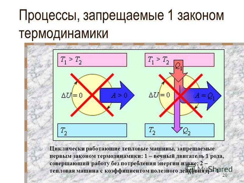 Процессы, запрещаемые 1 законом термодинамики Циклически работающие тепловые машины, запрещаемые первым законом термодинамики: 1 – вечный двигатель 1 рода, совершающий работу без потребления энергии извне; 2 – тепловая машина с коэффициентом полезног