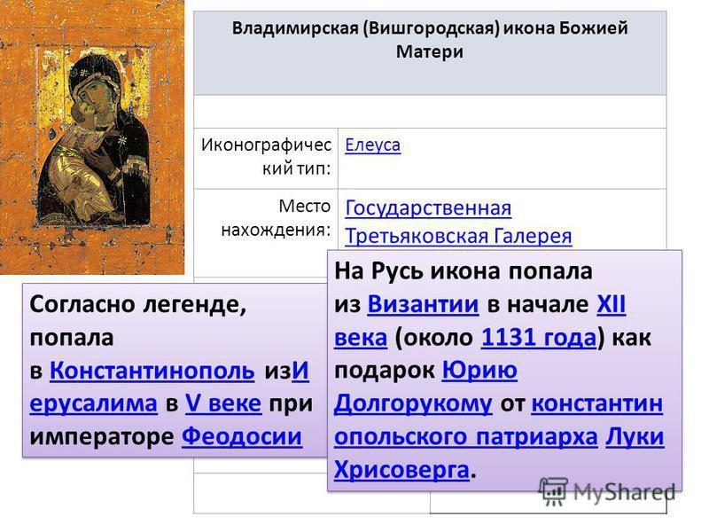 Владимирская (Вишгородская) икона Божией Матери Иконографичес кий тип: Елеуса Место нахождения: Государственная Третьяковская Галерея Дата празднования 21 мая (3 июня) 23 июня (6 июля) 26 августа (8 сентября)3 июня 6 июля 8 сентября Согласно легенде,