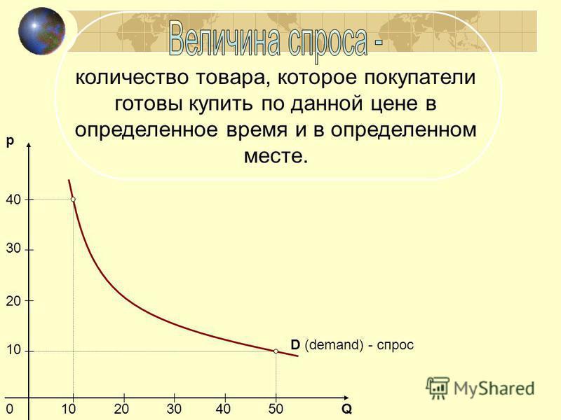 количество товара, которое покупатели готовы купить по данной цене в определенное время и в определенном месте. D (demand) - спрос p Q0 10 20 30 40 1020304050
