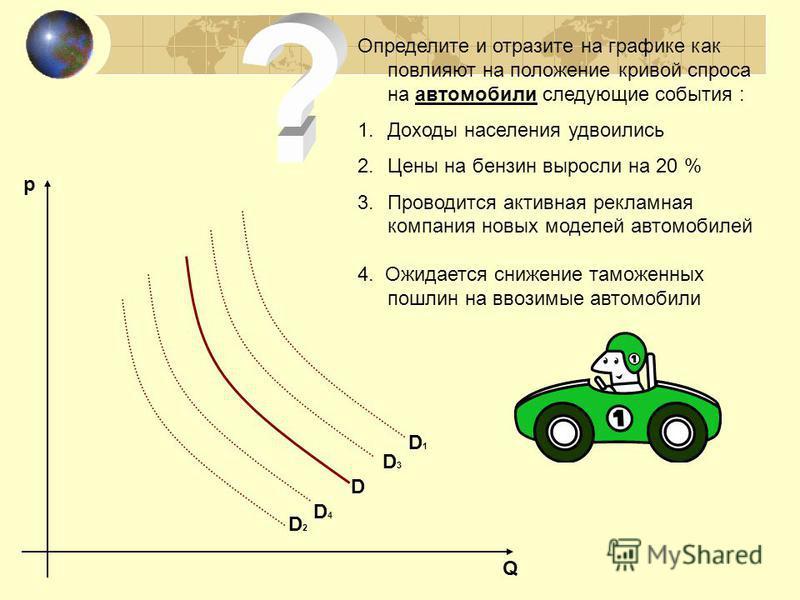 Определите и отразите на графике как повлияют на положение кривой спроса на автомобили следующие события : 1. Доходы населения удвоились 2. Цены на бензин выросли на 20 % 3. Проводится активная рекламная компания новых моделей автомобилей 4. Ожидаетс