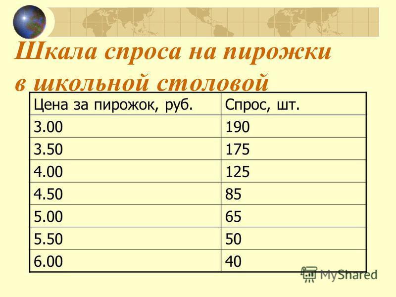 Шкала спроса на пирожки в школьной столовой Цена за пирожок, руб.Спрос, шт. 3.00190 3.50175 4.00125 4.5085 5.0065 5.5050 6.0040