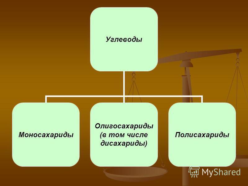 Углеводы Моносахариды Олигосахариды (в том числе дисахариды) Полисахариды