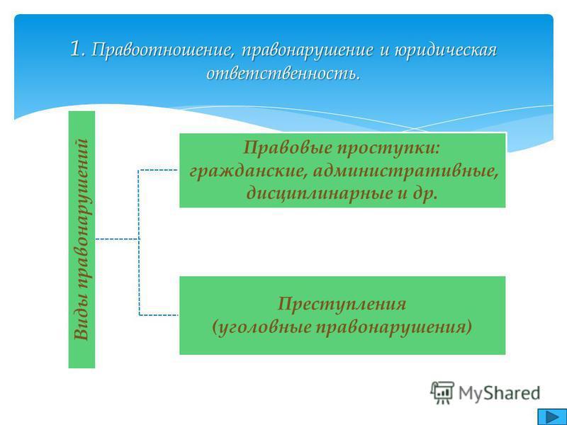 Правоотношение и юридическая административная отвественность