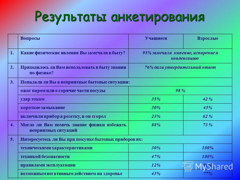 Результаты анкетирования Вопросы УчащиесяВзрослые 1. Какие физические явления Вы замечали в быту?95% замечали кипение, испарение и конденсацию 2. Приходилось ли Вам использовать в быту знания по физике? 76% дали утвердительный ответ 3. Попадали ли Вы