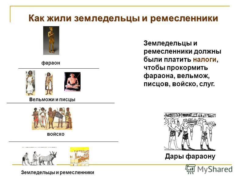 Как жили земледельцы и ремесленники фараон Вельможи и писцы войско Земледельцы и ремесленники Земледельцы и ремесленники должны были платить налоги, чтобы прокормить фараона, вельмож, писцов, войско, слуг. Дары фараону
