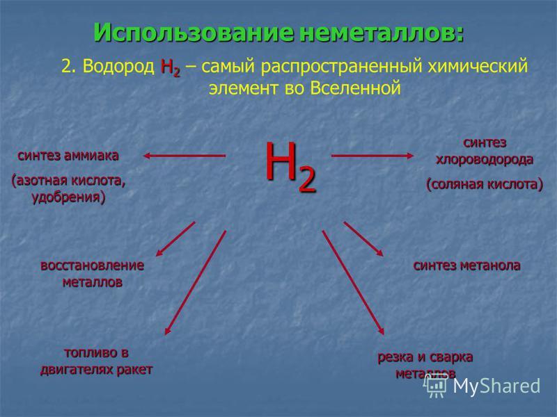 Использование неметаллов: Н 2 2. Водород Н 2 – самый распространенный химический элемент во Вселенной восстановление металлов топливо в двигателях ракет синтез аммиака (азотная кислота, удобрения) синтез метанола синтез хлороводорода (соляная кислота