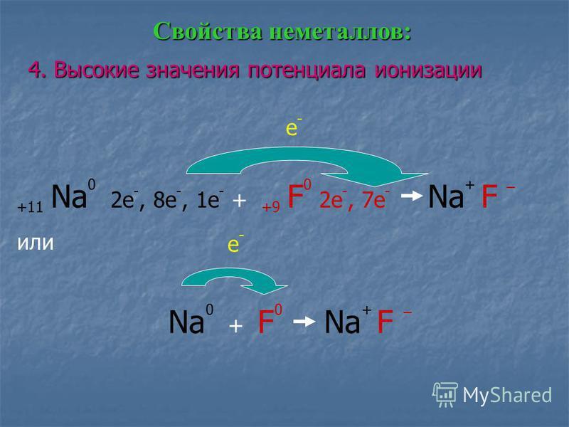 4. Высокие значения потенциала ионизации Свойства неметаллов: +11 Na 0 2e -, 8e -, 1e - + +9 F 0 2e -, 7e - Na + F _ или Na 0 + F 0 Na + F _ e-e- e-e-