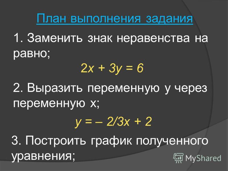 План выполнения задания 3. Построить график полученного уравнения; y = – 2/3 х + 2 2. Выразить переменную у через переменную х; 2x + 3y = 6 1. Заменить знак неравенства на равно;