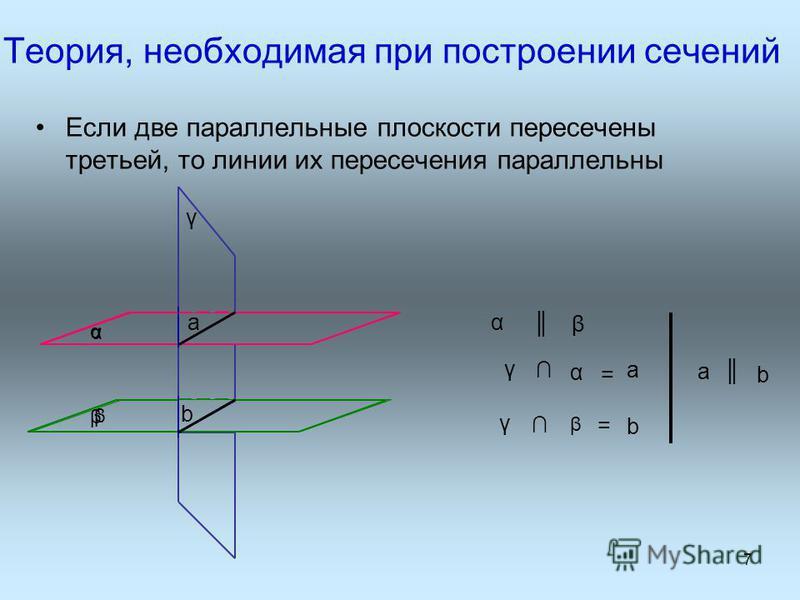 Теория, необходимая при построении сечений Если две параллельные плоскости пересечены третьей, то линии их пересечения параллельны b a 7 α β α β γ α β a = γ α a b γ β b =