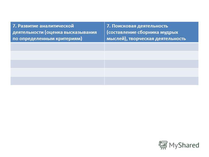 7. Развитие аналитической деятельности (оценка высказывания по определенным критериям) 7. Поисковая деятельность (составление сборника мудрых мыслей), творческая деятельность