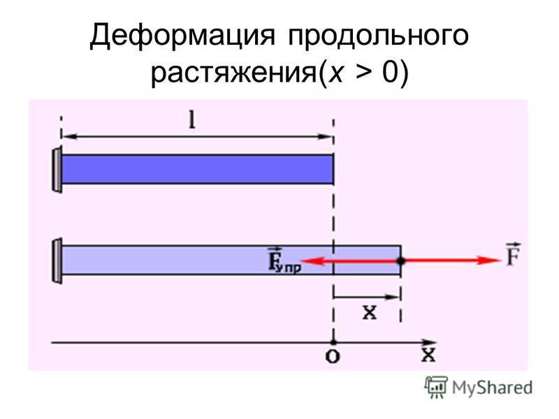 Деформация продольного растяжения(x > 0)