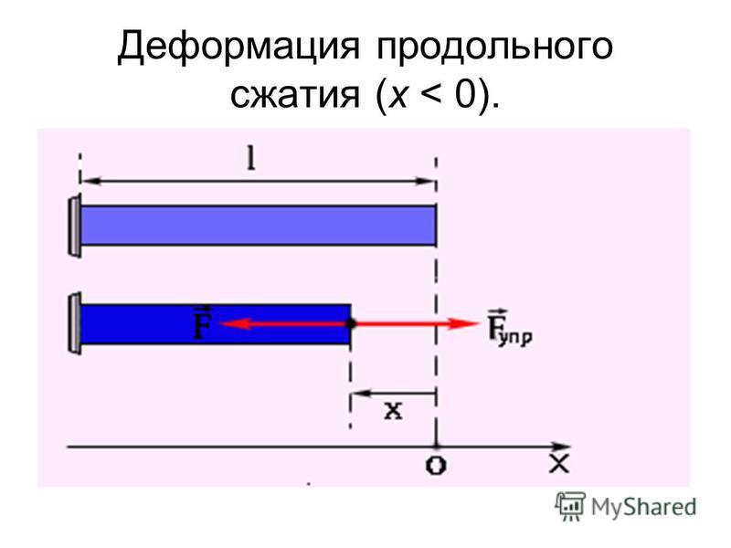 Деформация продольного сжатия (x < 0).