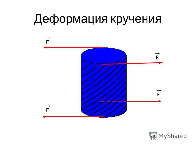 Деформация кручения F F F F