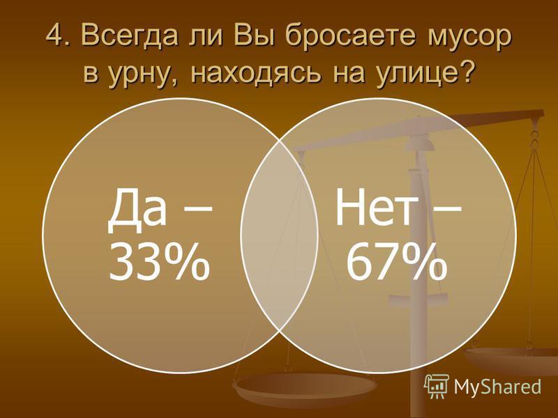4. Всегда ли Вы бросаете мусор в урну, находясь на улице? Да – 33% Нет – 67%