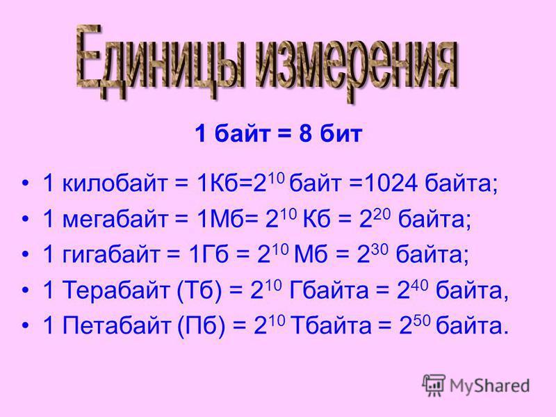 1 килобайт = 1Кб=2 10 байт =1024 байта; 1 мегабайт = 1Мб= 2 10 Кб = 2 20 байта; 1 гигабайт = 1Гб = 2 10 Мб = 2 30 байта; 1 Терабайт (Тб) = 2 10 Гбайта = 2 40 байта, 1 Петабайт (Пб) = 2 10 Тбайта = 2 50 байта. 1 байт = 8 бит