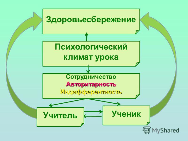 Здоровьесбережение Психологический климат урока Сотрудничество АвторитарностьИндифферентность Ученик Учитель