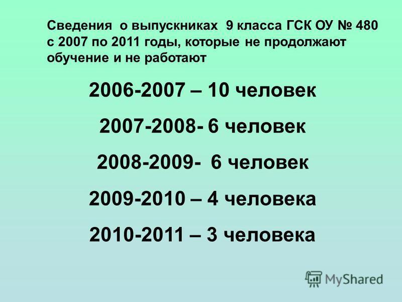 Сведения о выпускниках 9 класса ГСК ОУ 480 с 2007 по 2011 годы, которые не продолжают обучение и не работают 2006-2007 – 10 человек 2007-2008- 6 человек 2008-2009- 6 человек 2009-2010 – 4 человека 2010-2011 – 3 человека
