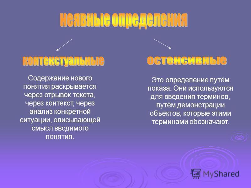 Содержание нового понятия раскрывается через отрывок текста, через контекст, через анализ конкретной ситуации, описывающей смысл вводимого понятия. Это определение путём показа. Они используются для введения терминов, путём демонстрации объектов, кот