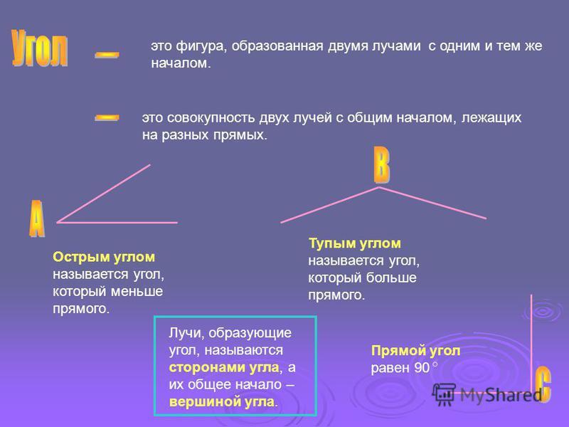 это фигура, образованная двумя лучами с одним и тем же началом. Лучи, образующие угол, называются сторонами угла, а их общее начало – вершиной угла. Острым углом называется угол, который меньше прямого. Тупым углом называется угол, который больше пря